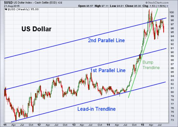 USD 8-21-2015 (Weekly)
