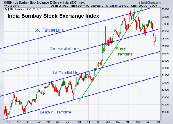 BSE 9-18-2015 (Weekly)