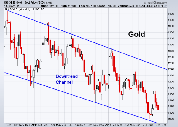 GOLD 9-11-2015 (Weekly)