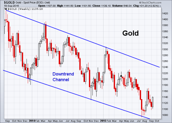 GOLD 9-18-2015 (Weekly)