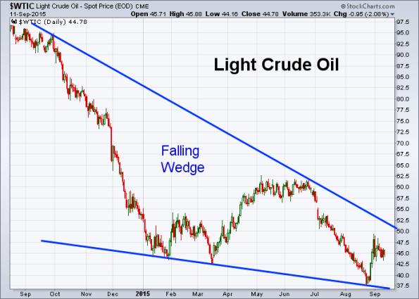 Oil 9-11-2015