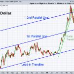 USD 9-25-2015 (Weekly)