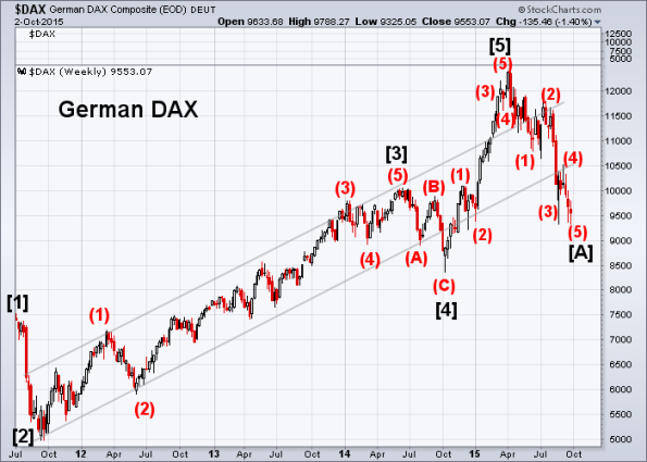 DAX 10-2-2015 (Weekly)