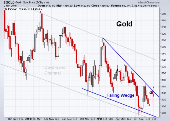 GOLD 10-9-2015