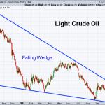 Oil 10-23-2015