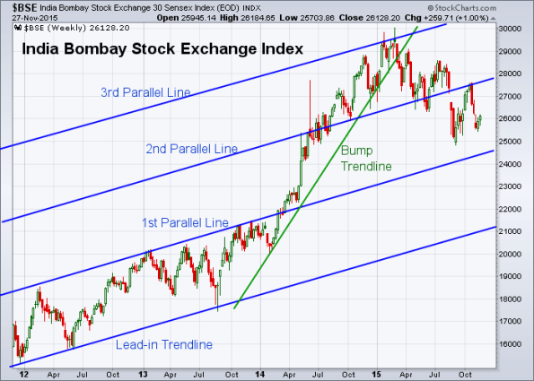 BSE 11-27-2015 (Weekly)