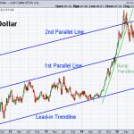 USD 10-30-2015 (Weekly)