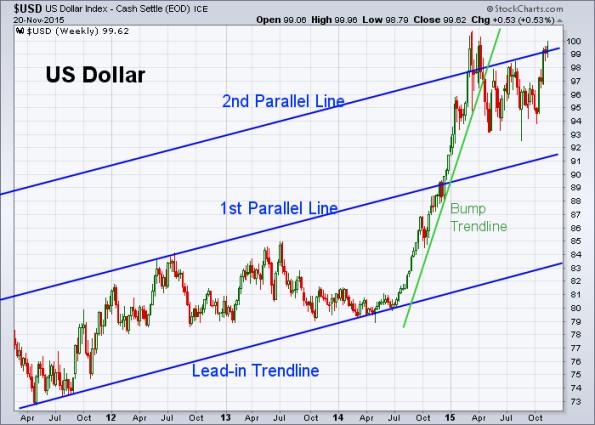 USD 11-20-2015 (Weekly)