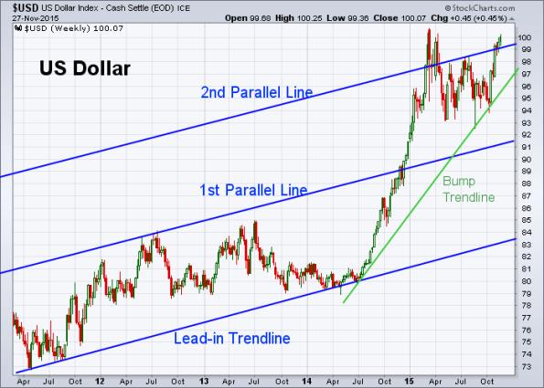 USD 11-27-2015 (Weekly)
