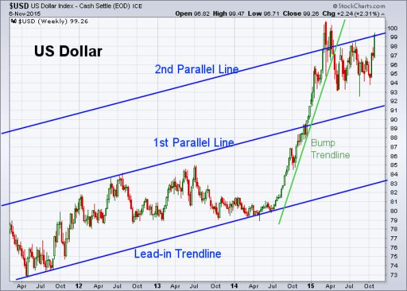 USD 11-6-2015 (Weekly)