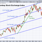 BSE 12-4-2015 (Weekly)