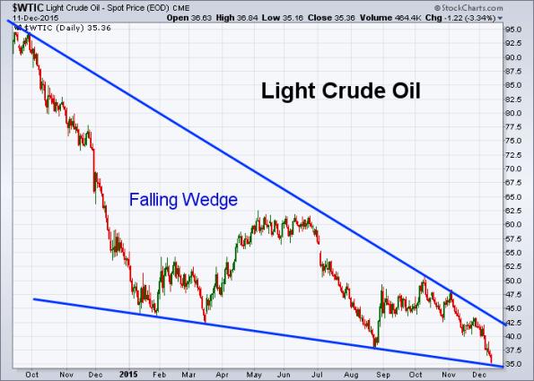 Oil 12-11-2015
