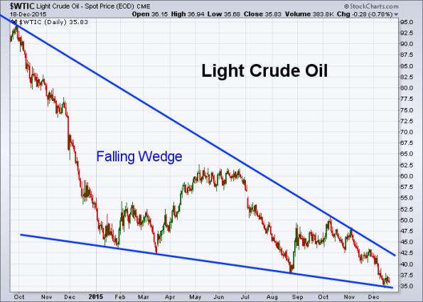 Oil 12-18-2015