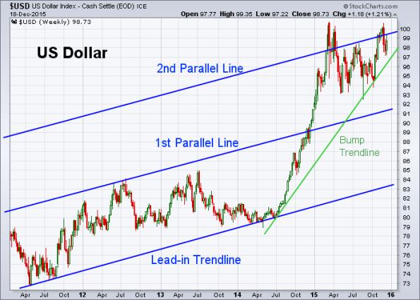 USD 12-18-2015 (Weekly)