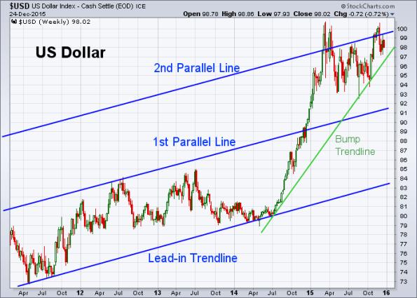 USD 12-24-2015 (Weekly)