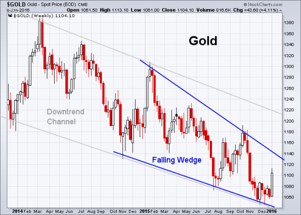 GOLD 1-8-2016 (Weekly)