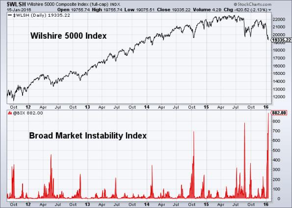 Market Instability 1-15-2016