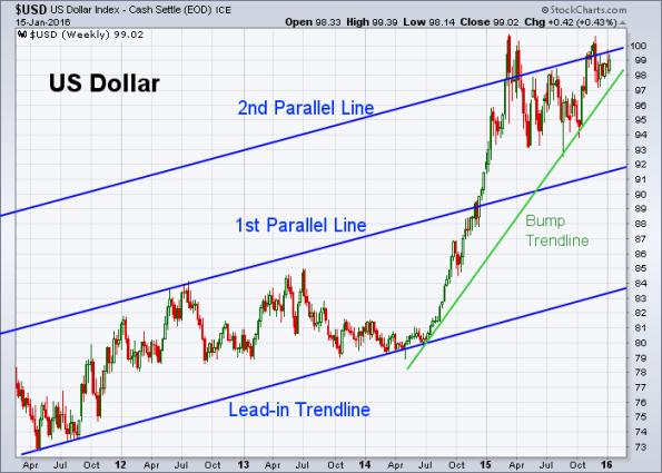 USD 1-15-2016 (Weekly)