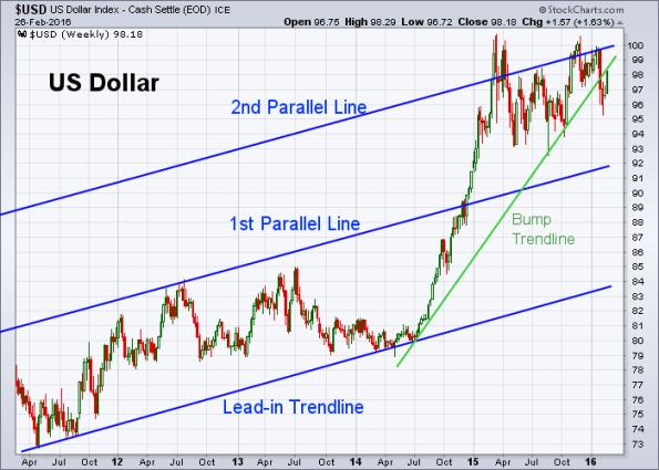 USD 2-26-2016 (Weekly)
