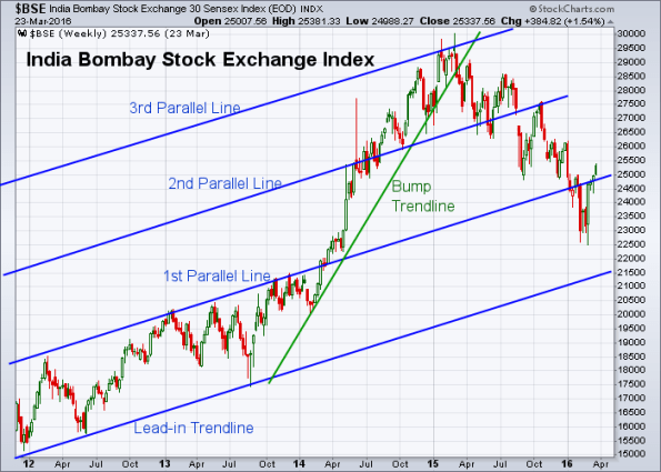 BSE 3-24-2016 (Weekly)