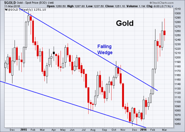 GOLD 3-11-2016 (Weekly)