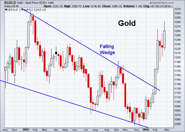 GOLD 3-4-2016 (Weekly)