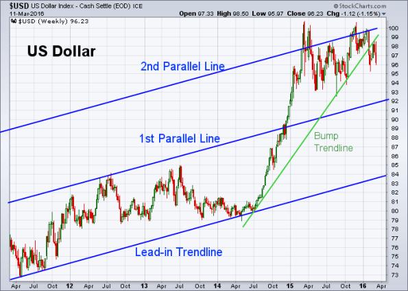 USD 3-11-2016 (Weekly)