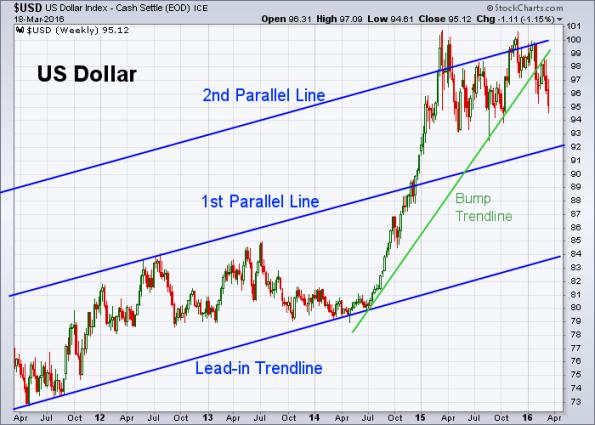 USD 3-18-2016 (Weekly)
