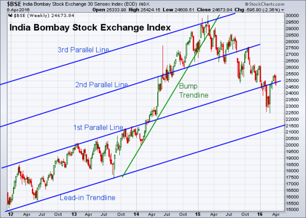 BSE 4-8-2016 (Weekly)