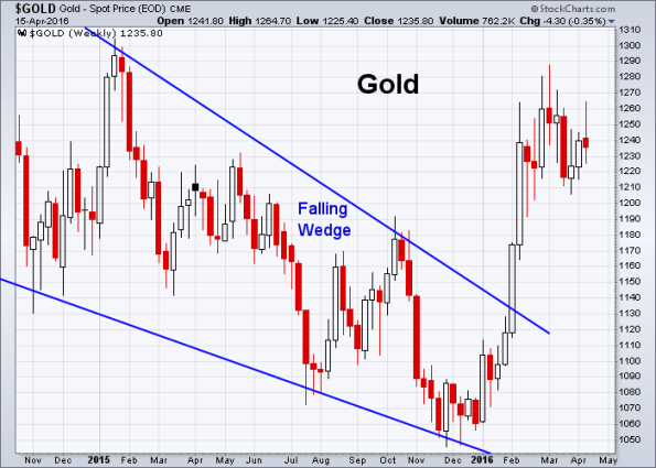 GOLD 4-15-2016 (Weekly)