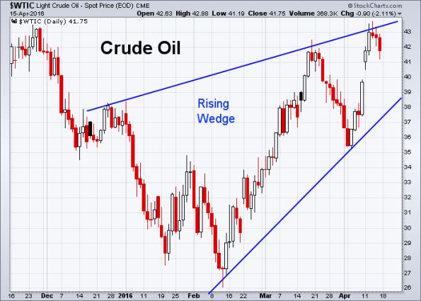 Oil 4-15-2016