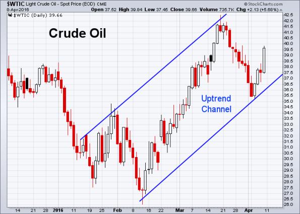 Oil 4-8-2016