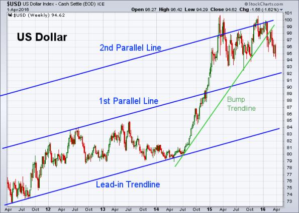 USD 4-1-2016 (Weekly)