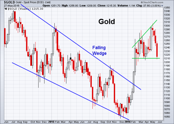 GOLD 5-27-2016 (Weekly)