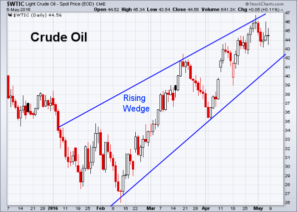 Oil 5-6-2016