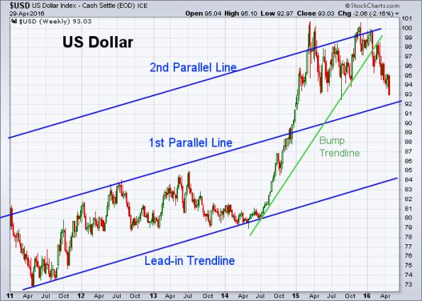 USD 4-29-2016 (Weekly)
