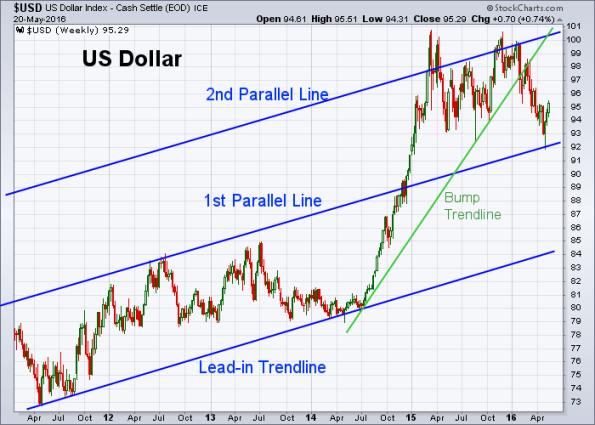 USD 5-20-2016 (Weekly)