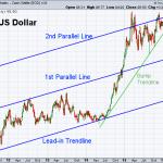 USD 5-27-2016 (Weekly)