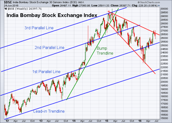 BSE 6-24-2016 (Weekly)