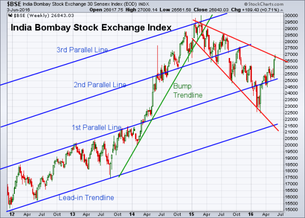 BSE 6-3-2016 (Weekly)