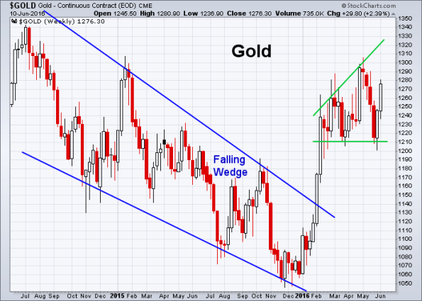 GOLD 6-10-2016 (Weekly)
