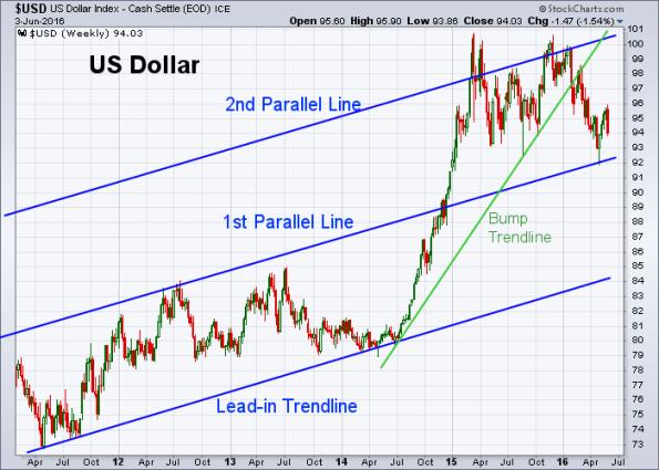 USD 6-3-2016 (Weekly)