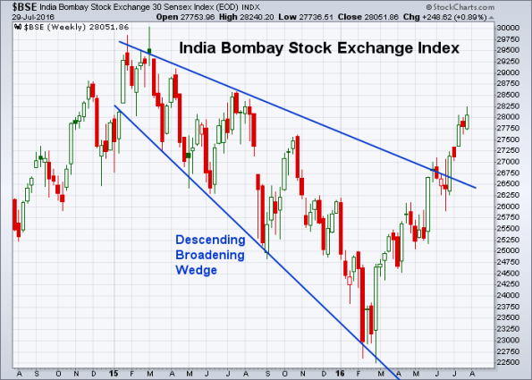 BSE 7-29-2016 (Weekly)