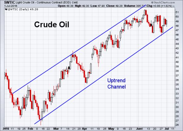 Oil 7-1-2016