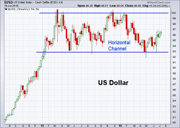 USD 7-15-2016