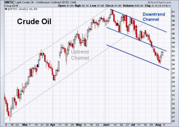 Oil 8-5-2016