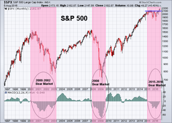 SPX 8-5-2016 (Monthly)