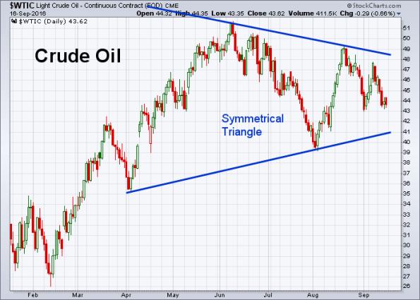 oil-9-16-2016