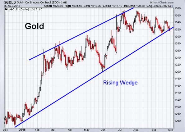 gold-9-30-2016