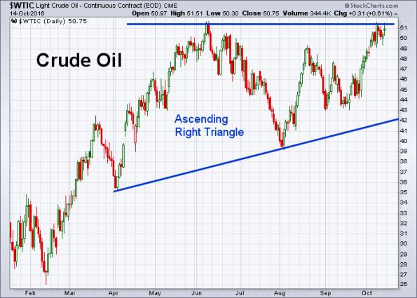 oil-10-14-2016